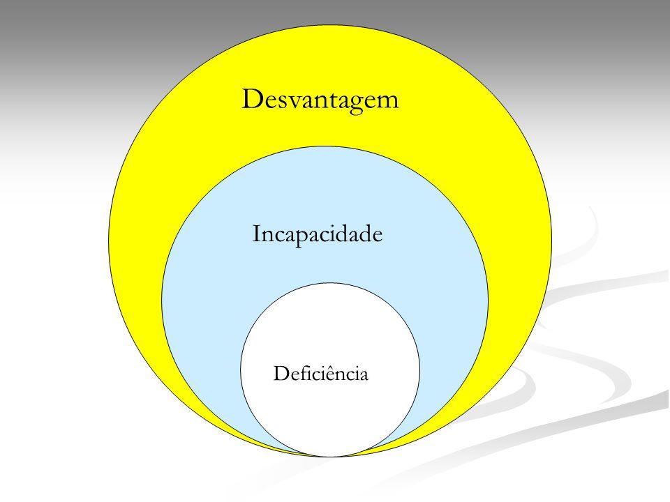 Desvantagem Incapacidade Deficiência