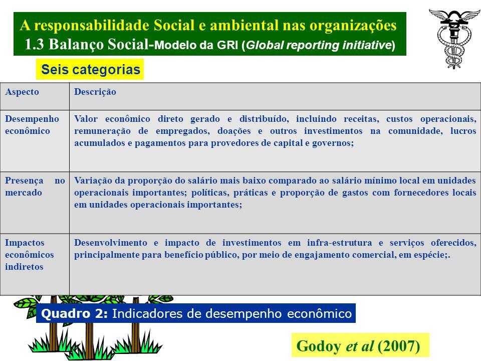 A responsabilidade Social e ambiental nas organizações.
