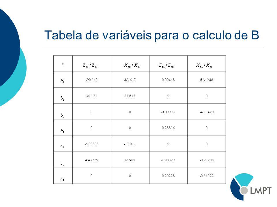 Tabela de variáveis para o calculo de B