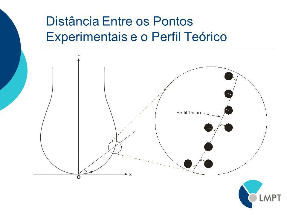 Distância Entre os Pontos Experimentais e o Perfil Teórico