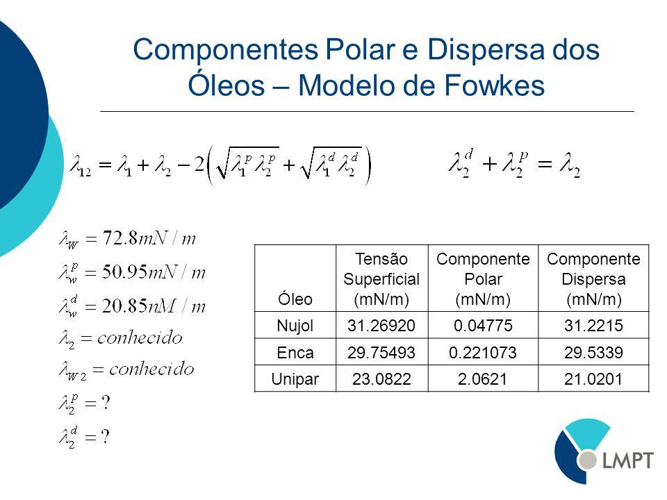 Componentes Polar e Dispersa dos Óleos – Modelo de Fowkes