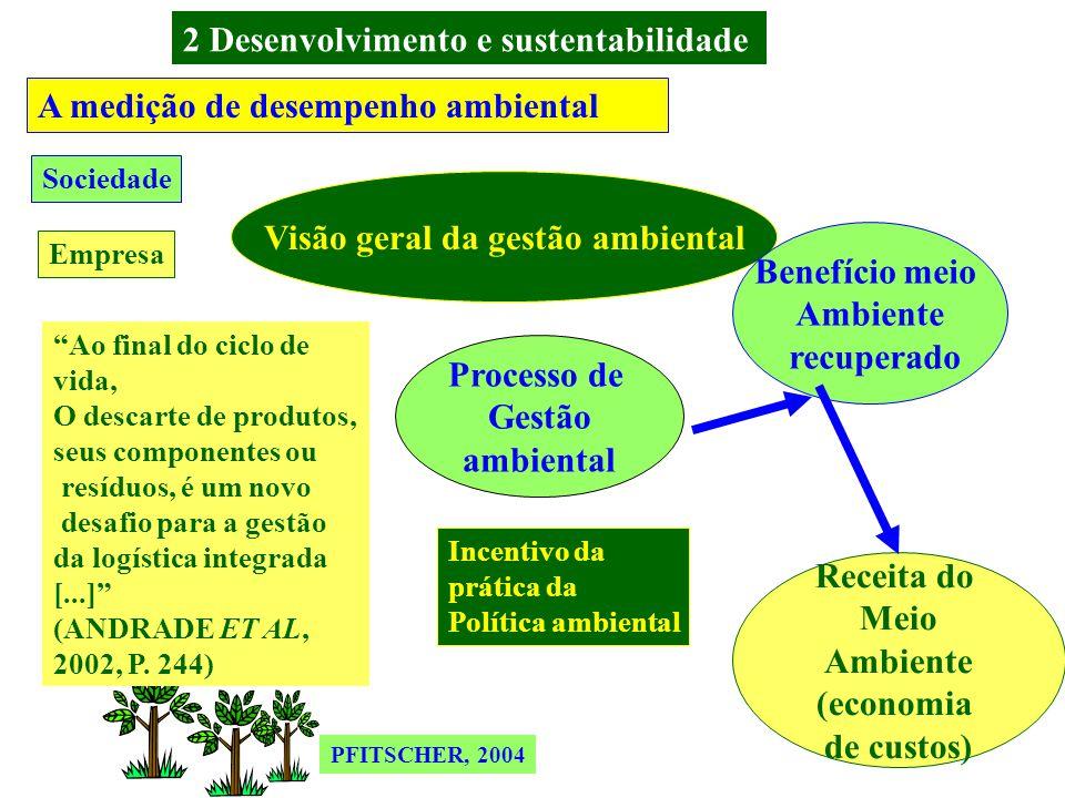 2 Desenvolvimento e sustentabilidade Visão geral da gestão ambiental