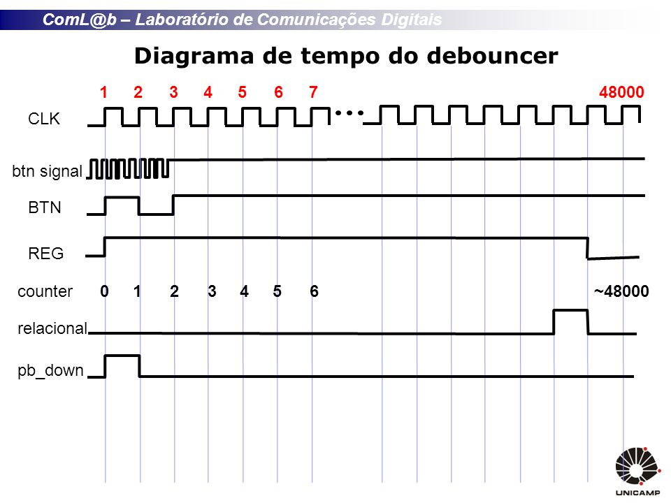 Diagrama de tempo do debouncer