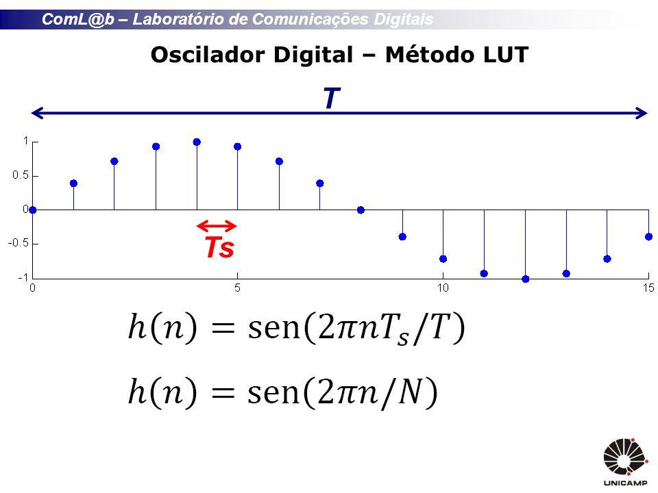 Oscilador Digital – Método LUT