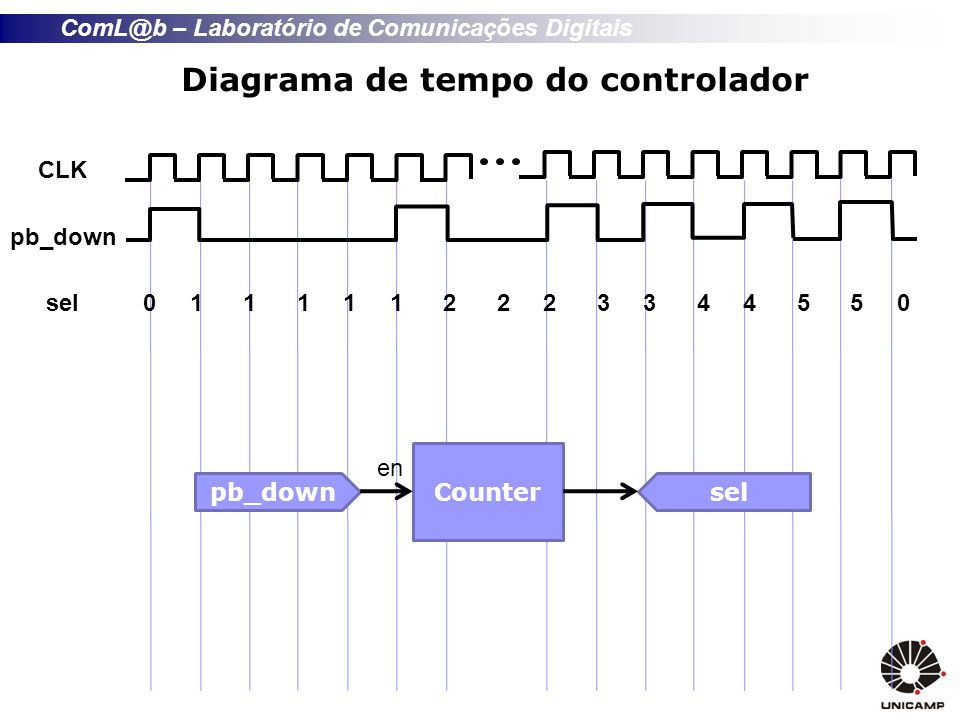 Diagrama de tempo do controlador