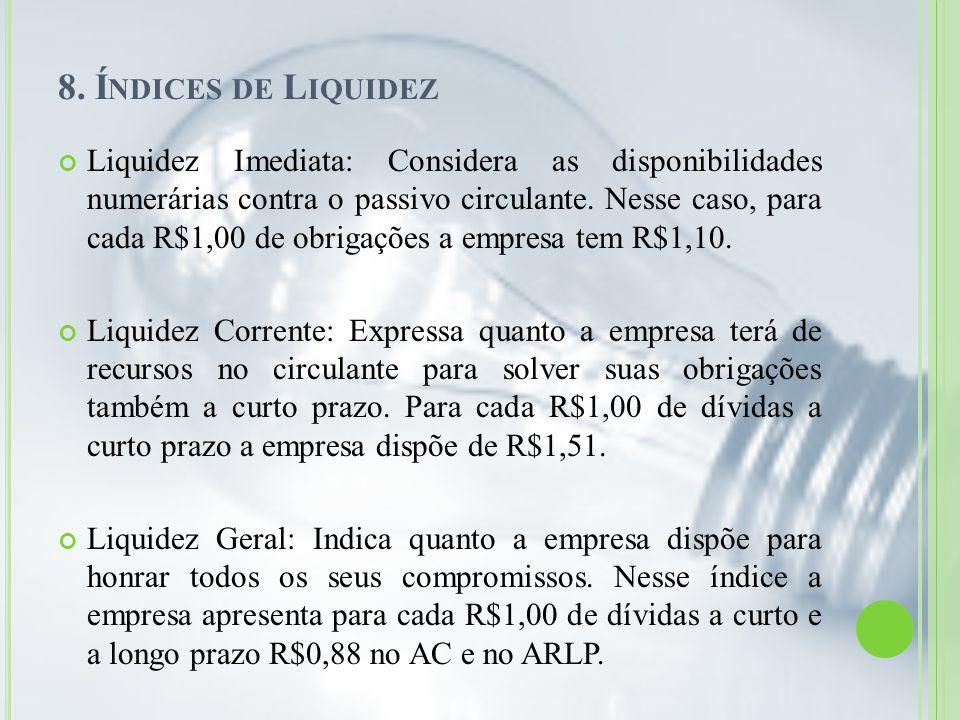 8. Índices de Liquidez