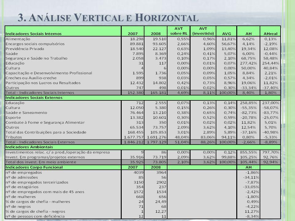 3. Análise Vertical e Horizontal