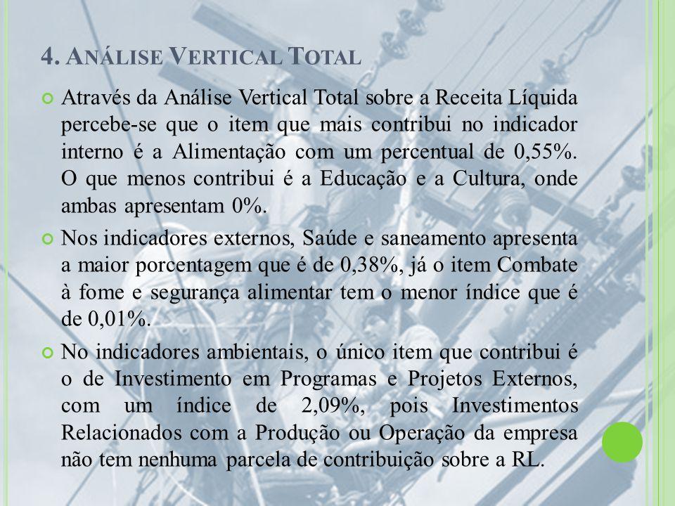 4. Análise Vertical Total