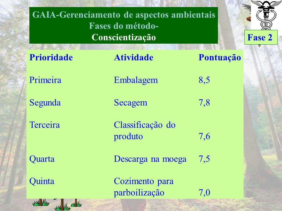 GAIA-Gerenciamento de aspectos ambientais