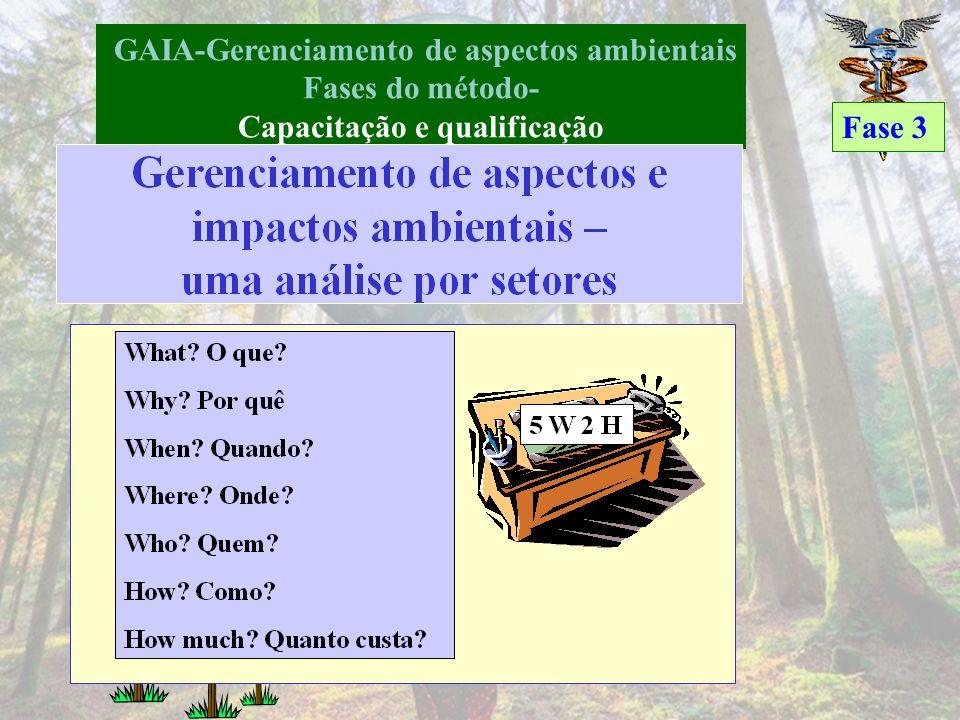 GAIA-Gerenciamento de aspectos ambientais Capacitação e qualificação