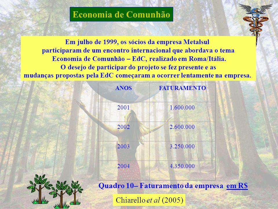 Economia de Comunhão Quadro 10– Faturamento da empresa em R$
