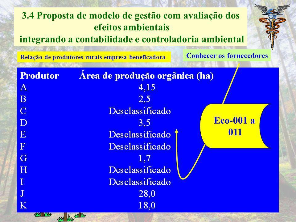 3.4 Proposta de modelo de gestão com avaliação dos efeitos ambientais