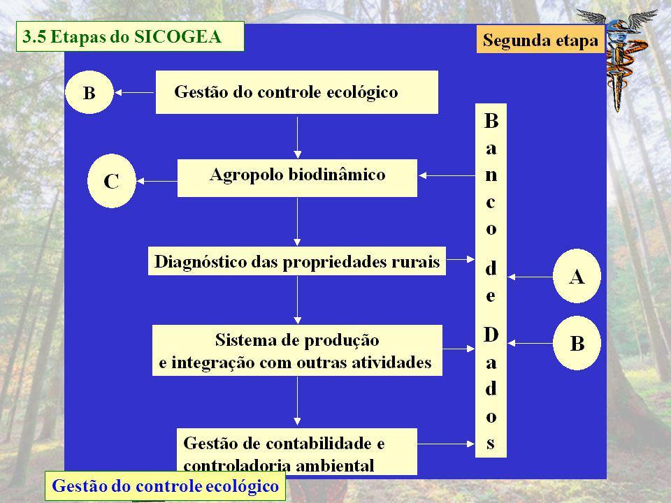 3.5 Etapas do SICOGEA Gestão do controle ecológico