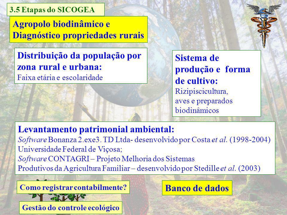 Agropolo biodinâmico e Diagnóstico propriedades rurais