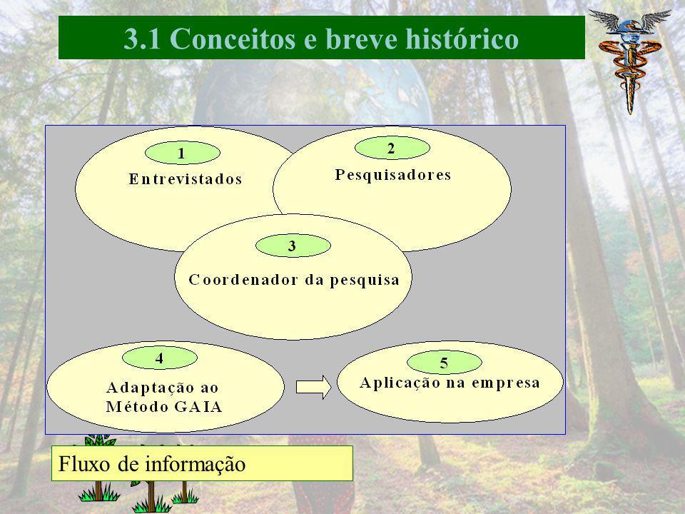 3.1 Conceitos e breve histórico