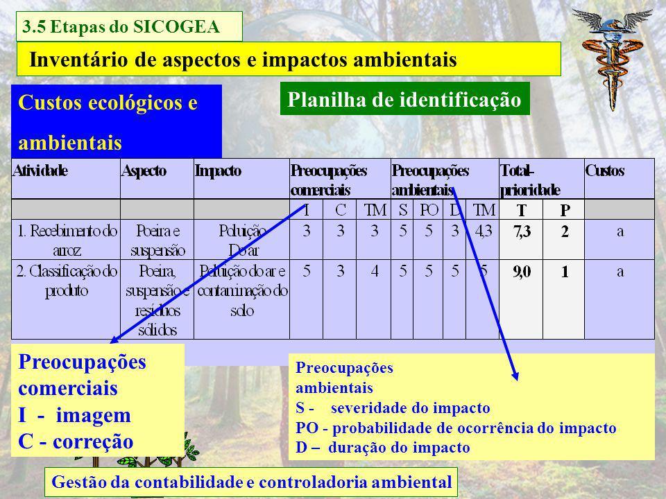 Inventário de aspectos e impactos ambientais