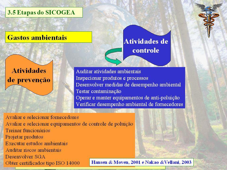 3.5 Etapas do SICOGEA 5.4 Gestão da contabilidade e controladoria ambiental