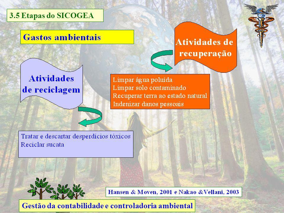 3.5 Etapas do SICOGEA Gestão da contabilidade e controladoria ambiental