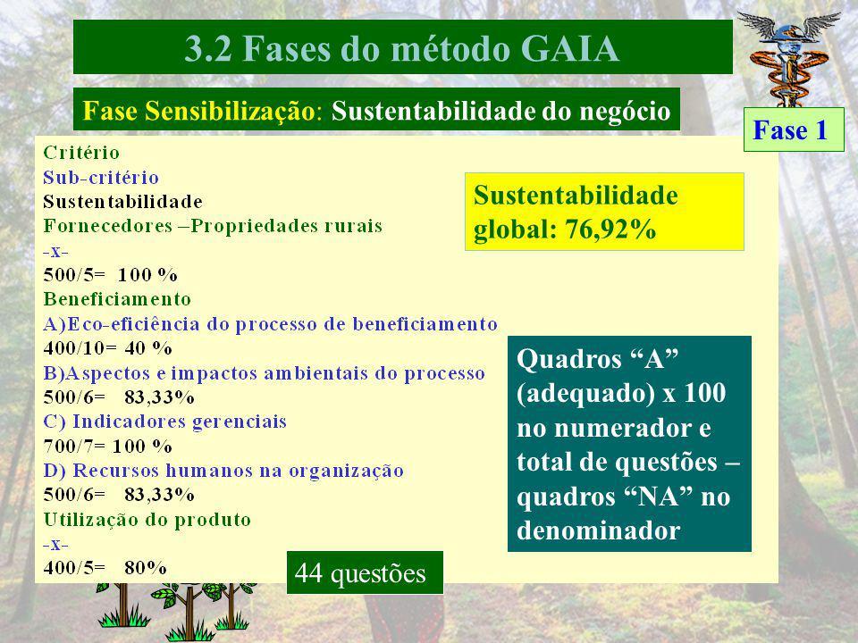 Fase Sensibilização: Sustentabilidade do negócio