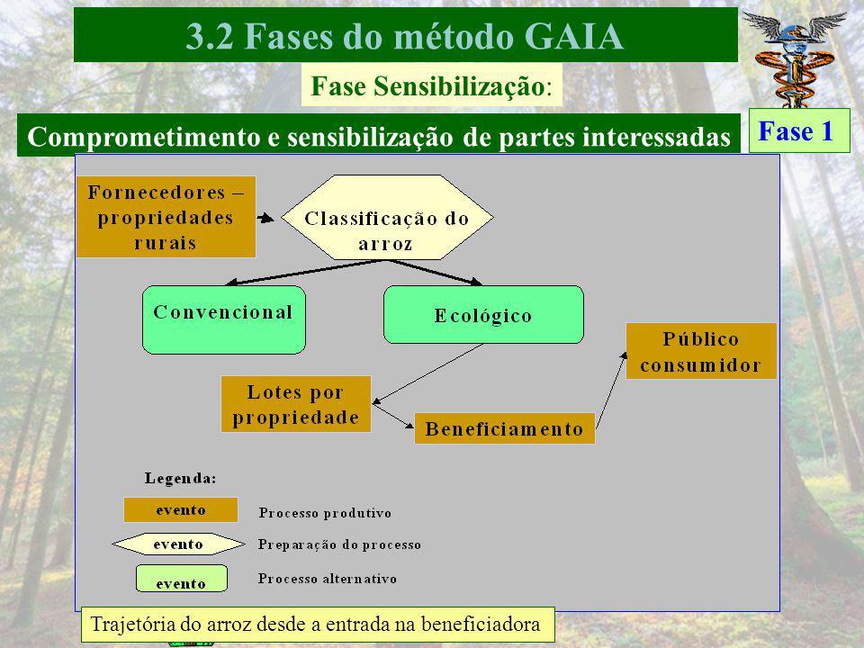 Comprometimento e sensibilização de partes interessadas