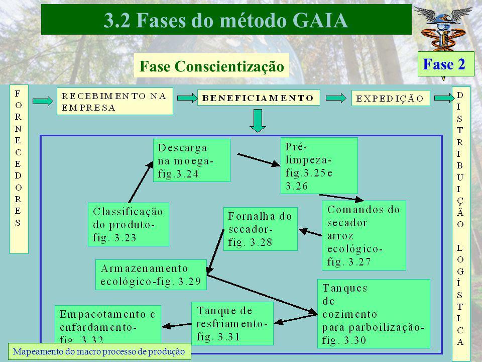 3.2 Fases do método GAIA Fase 2 Fase Conscientização