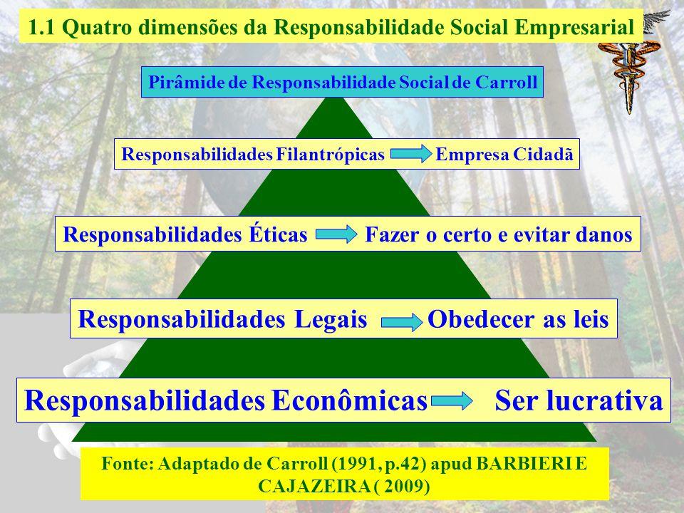 Responsabilidades Econômicas Ser lucrativa