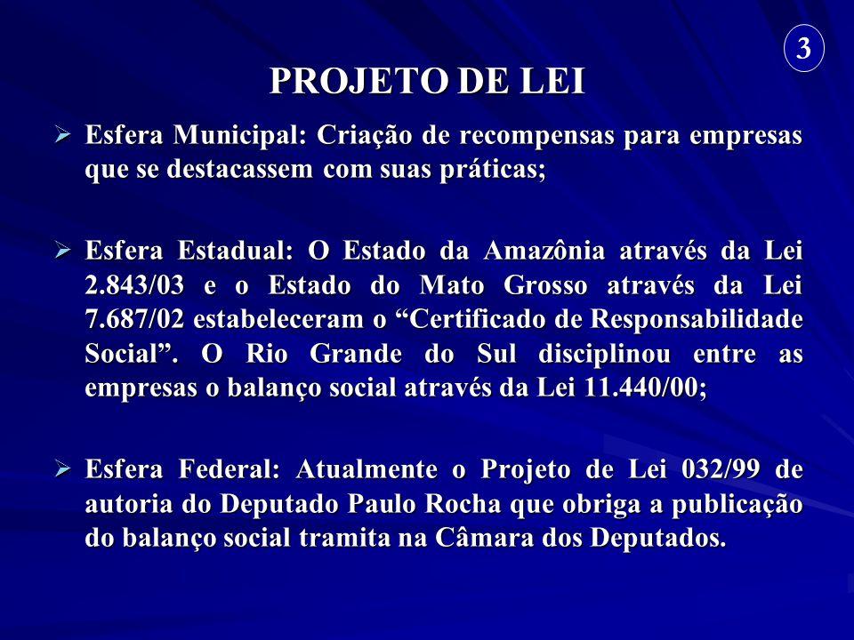 PROJETO DE LEI 3. Esfera Municipal: Criação de recompensas para empresas que se destacassem com suas práticas;