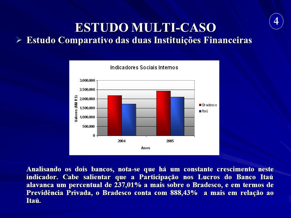 ESTUDO MULTI-CASO 4. Estudo Comparativo das duas Instituições Financeiras.