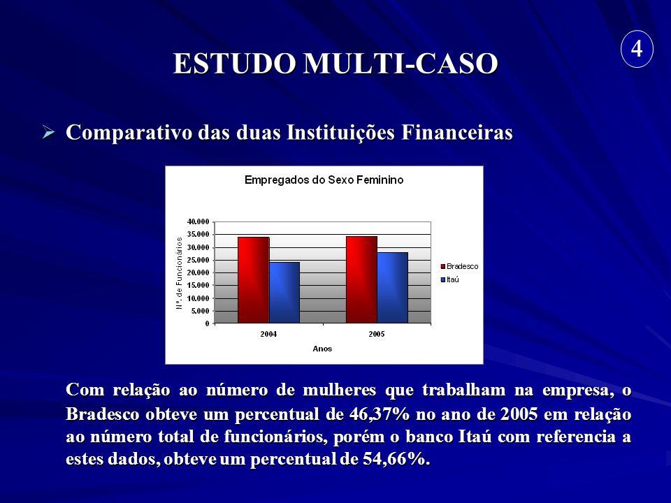 ESTUDO MULTI-CASO 4. Comparativo das duas Instituições Financeiras.