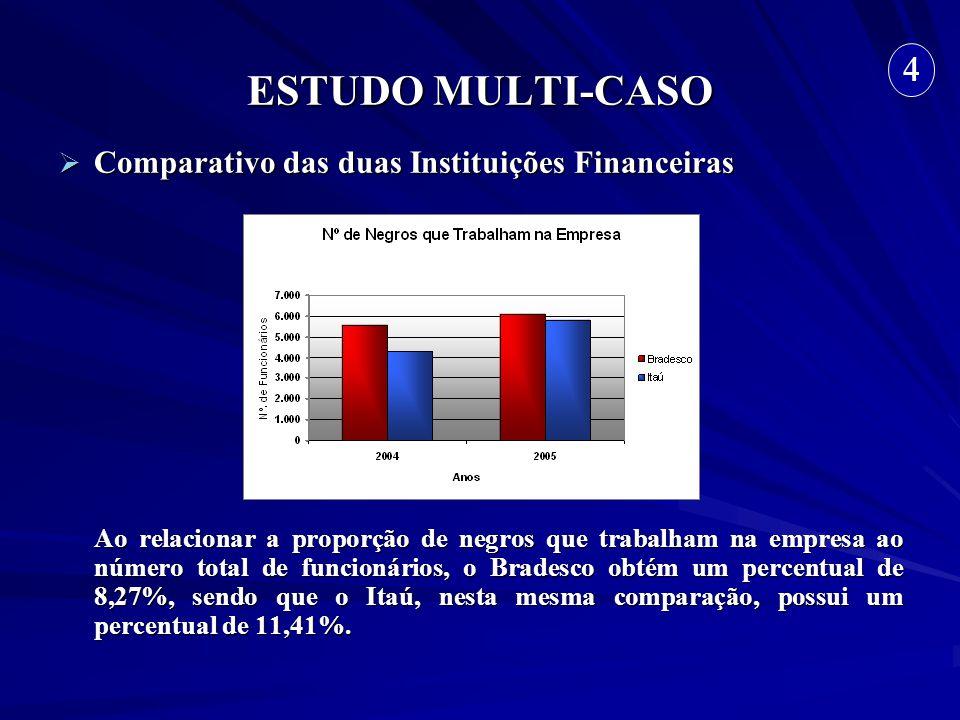 ESTUDO MULTI-CASO 4 Comparativo das duas Instituições Financeiras