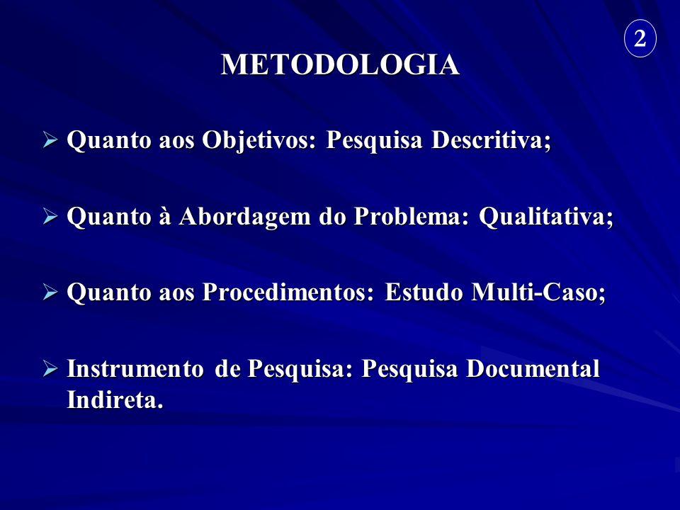 METODOLOGIA 2 Quanto aos Objetivos: Pesquisa Descritiva;