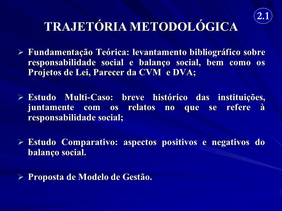 TRAJETÓRIA METODOLÓGICA
