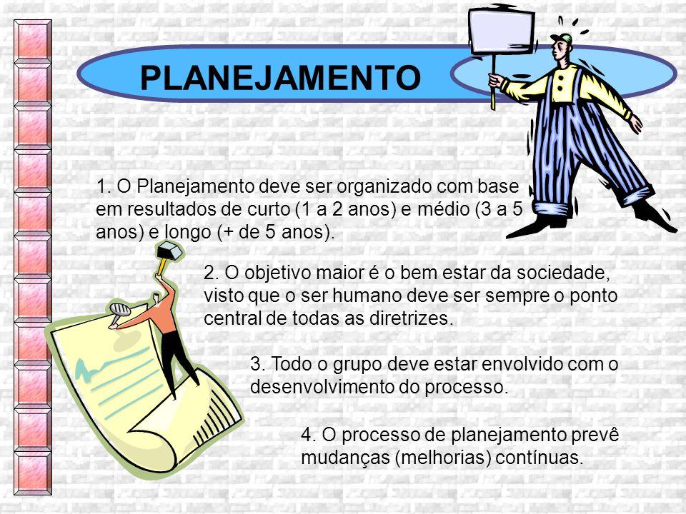 PLANEJAMENTO 1. O Planejamento deve ser organizado com base em resultados de curto (1 a 2 anos) e médio (3 a 5 anos) e longo (+ de 5 anos).