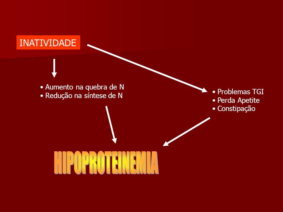 INATIVIDADE HIPOPROTEINEMIA Aumento na quebra de N