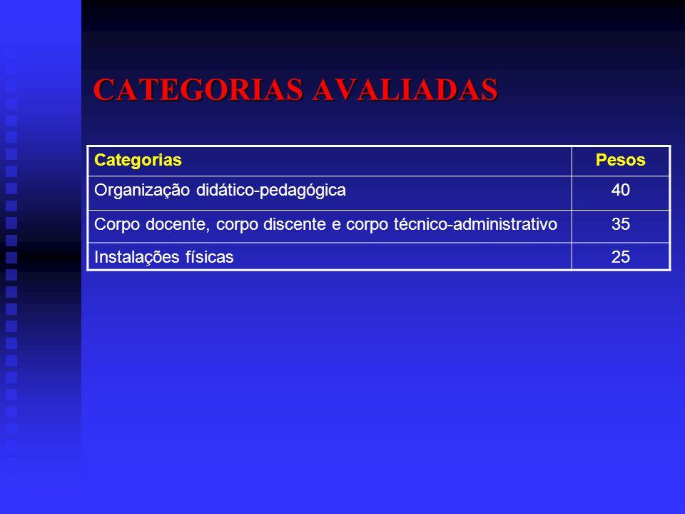 CATEGORIAS AVALIADAS Categorias Pesos Organização didático-pedagógica
