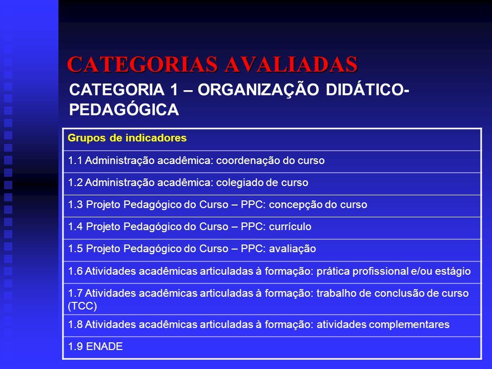 CATEGORIAS AVALIADAS CATEGORIA 1 – ORGANIZAÇÃO DIDÁTICO-PEDAGÓGICA