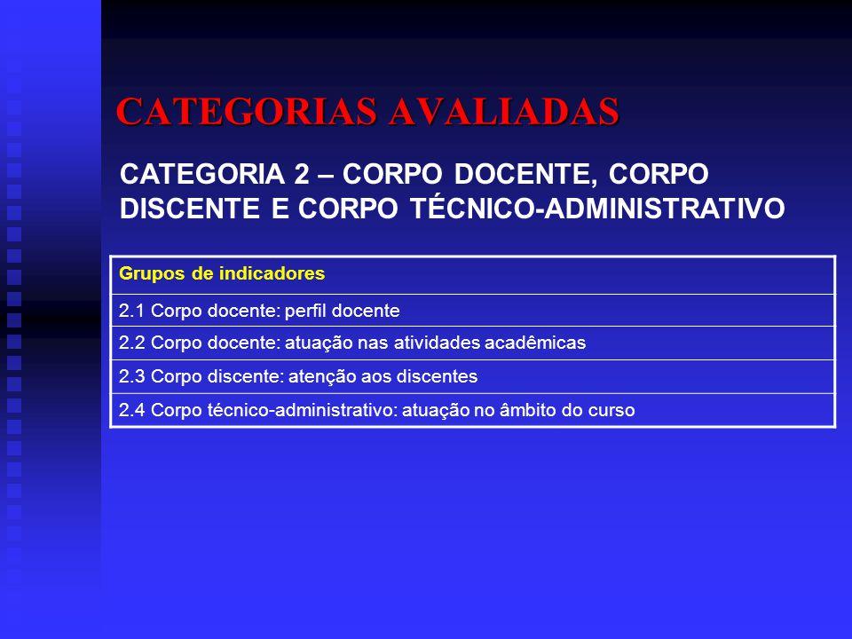 CATEGORIAS AVALIADAS CATEGORIA 2 – CORPO DOCENTE, CORPO DISCENTE E CORPO TÉCNICO-ADMINISTRATIVO. Grupos de indicadores.