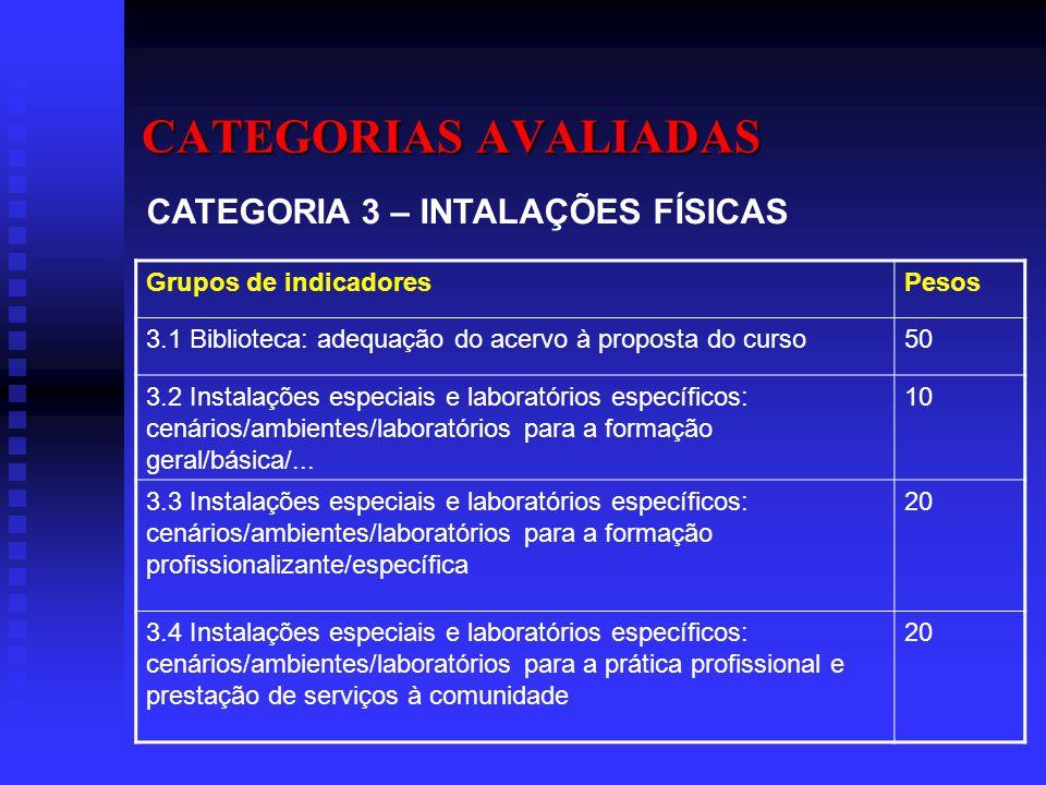 CATEGORIAS AVALIADAS CATEGORIA 3 – INTALAÇÕES FÍSICAS