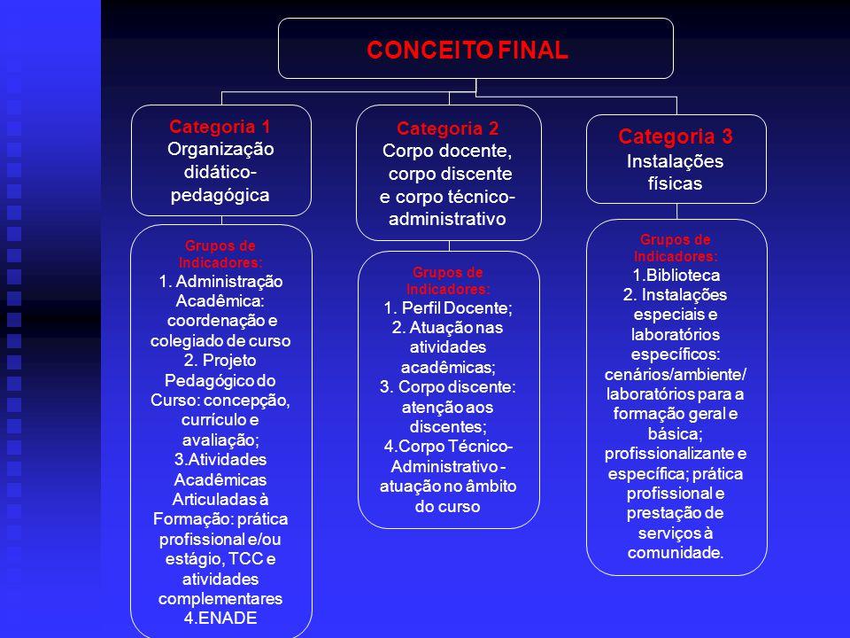 CONCEITO FINAL Categoria 3 Categoria 1 Categoria 2 Organização