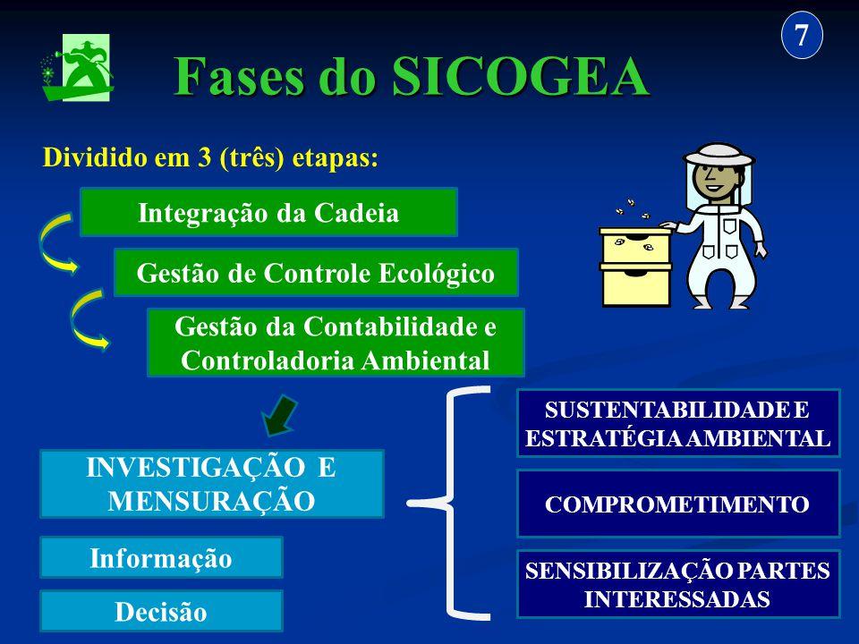 Fases do SICOGEA 7 Dividido em 3 (três) etapas: Integração da Cadeia