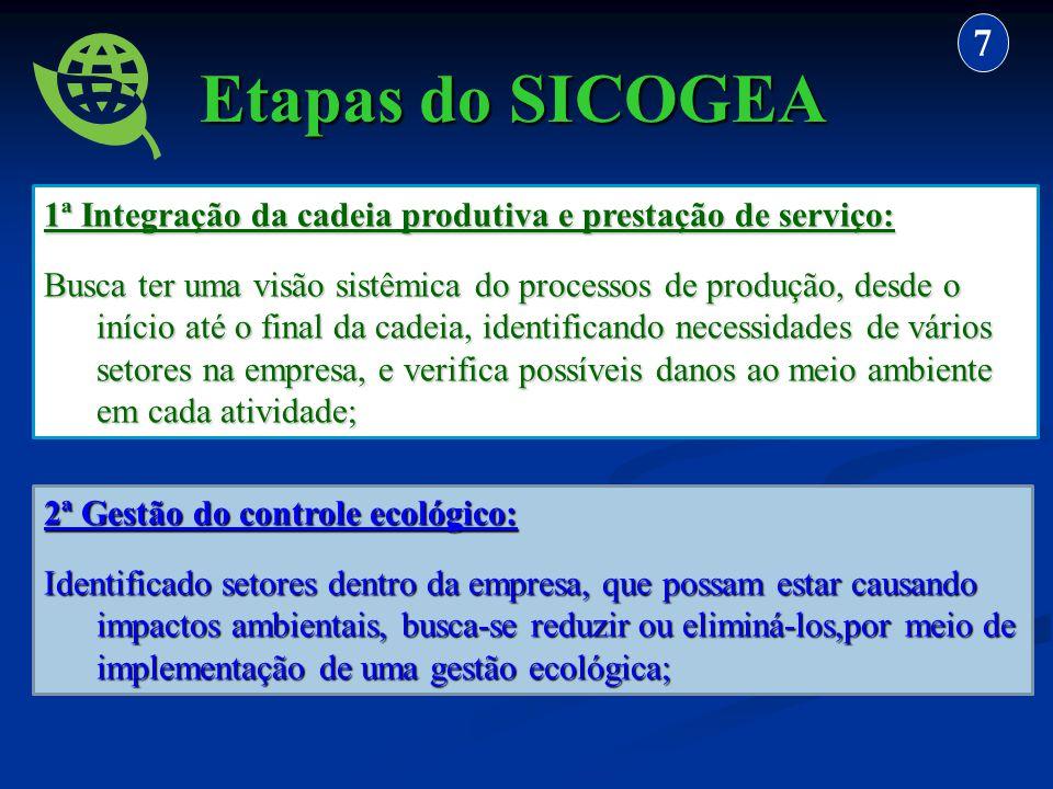 7 Etapas do SICOGEA. 1ª Integração da cadeia produtiva e prestação de serviço:
