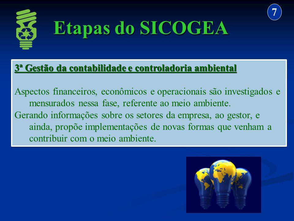 7 Etapas do SICOGEA. 3ª Gestão da contabilidade e controladoria ambiental.