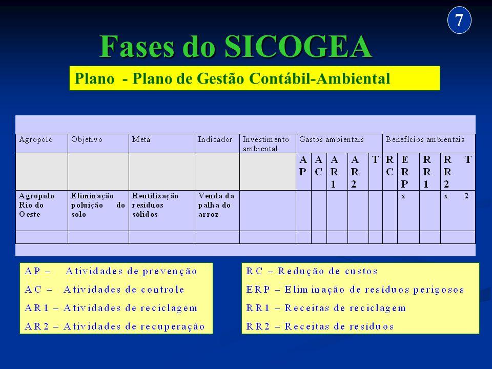 7 Fases do SICOGEA Plano - Plano de Gestão Contábil-Ambiental 37