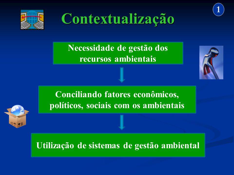 Contextualização 1 Necessidade de gestão dos recursos ambientais
