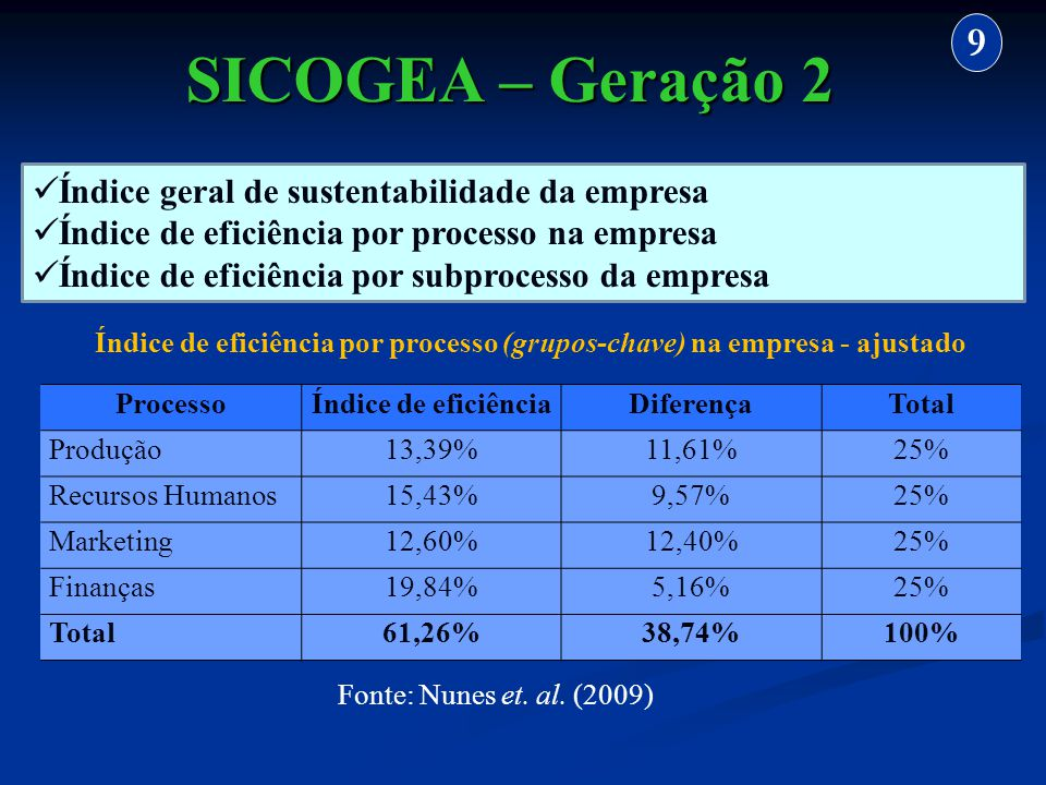 Índice de eficiência por processo (grupos-chave) na empresa - ajustado