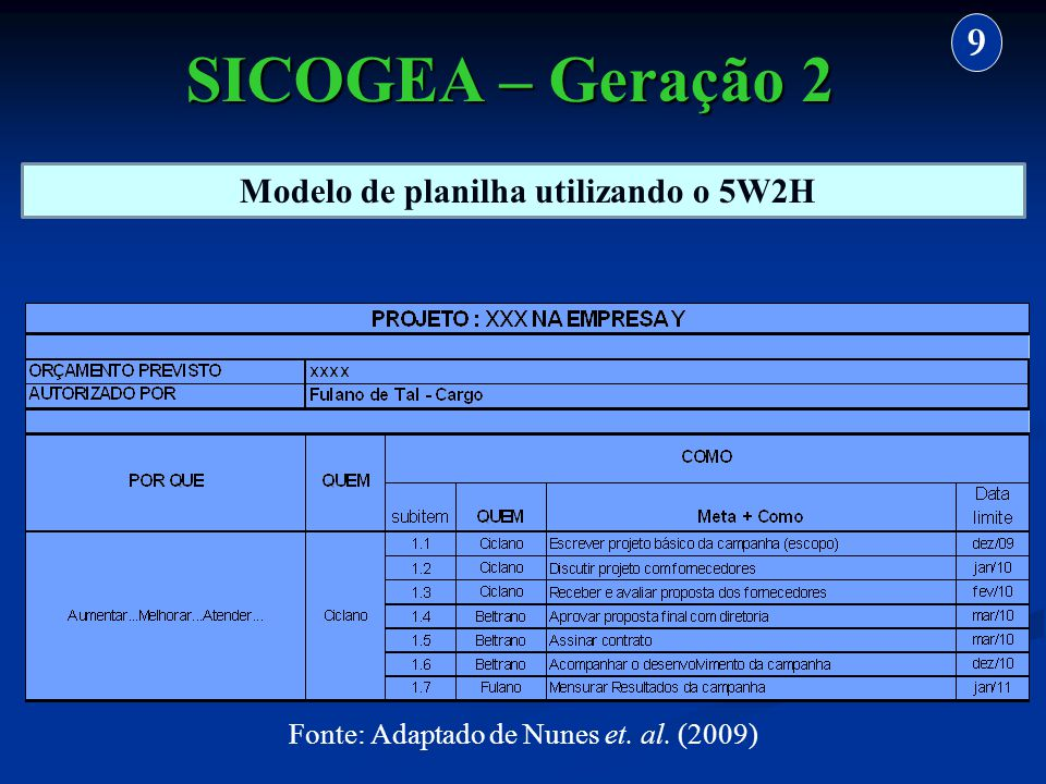 Modelo de planilha utilizando o 5W2H