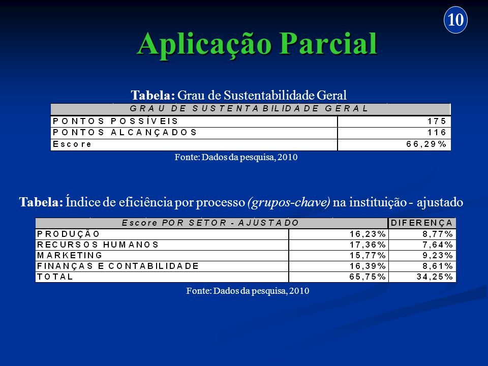 Aplicação Parcial 10 Tabela: Grau de Sustentabilidade Geral