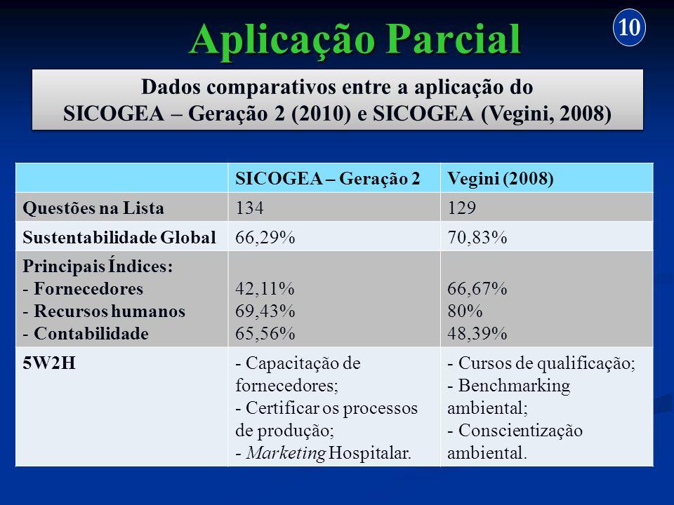 Aplicação Parcial 10 Dados comparativos entre a aplicação do