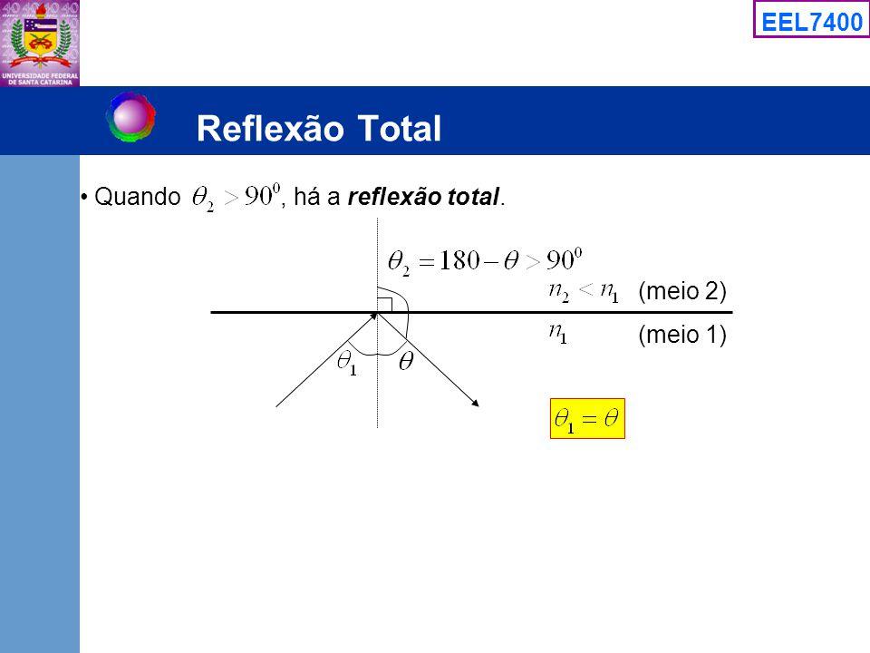 Reflexão Total Quando , há a reflexão total. (meio 2) (meio 1)