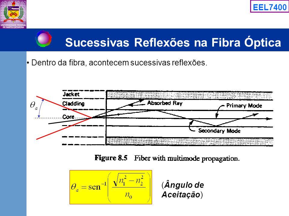 Sucessivas Reflexões na Fibra Óptica